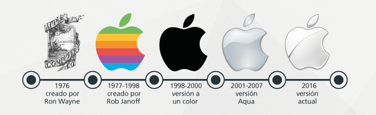 Apple: historia y anatomía de un logo - El blog de la Imprenta On