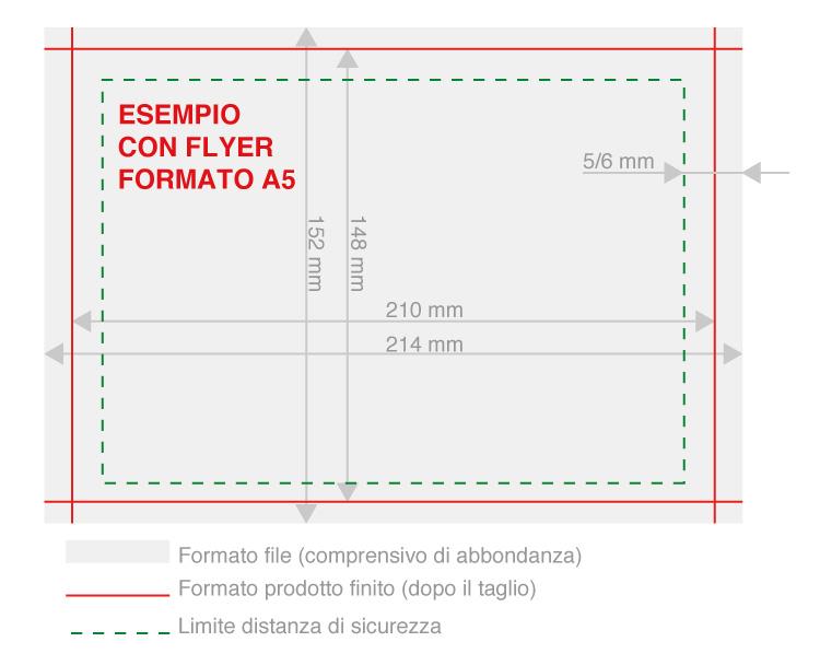 spiegazione-abbondanza-file-grafico